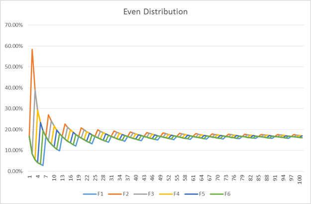 EvenDistribution