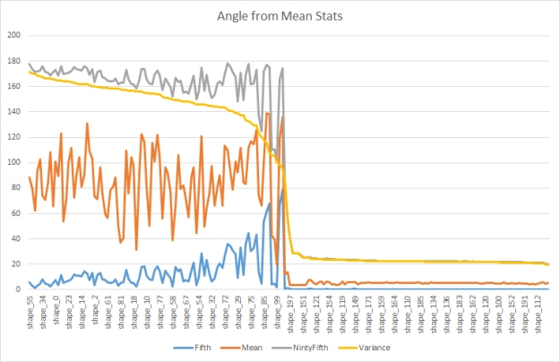 anglefrommeanchart