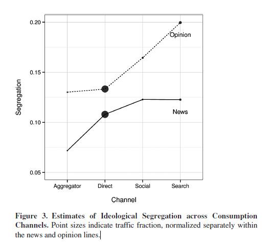 ideological-segregation-across-channels