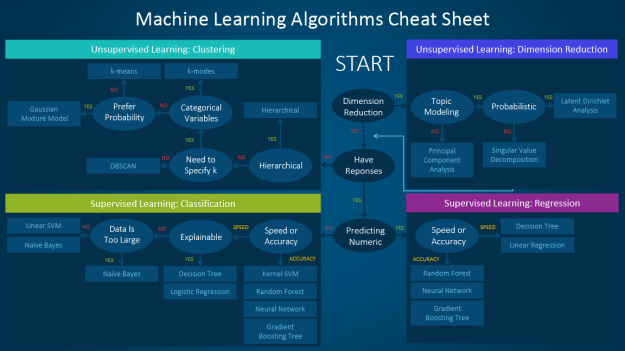 machine-learning-cheet-sheet
