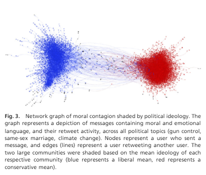 Emotion shapes the diffusion of moralized content insocial networks