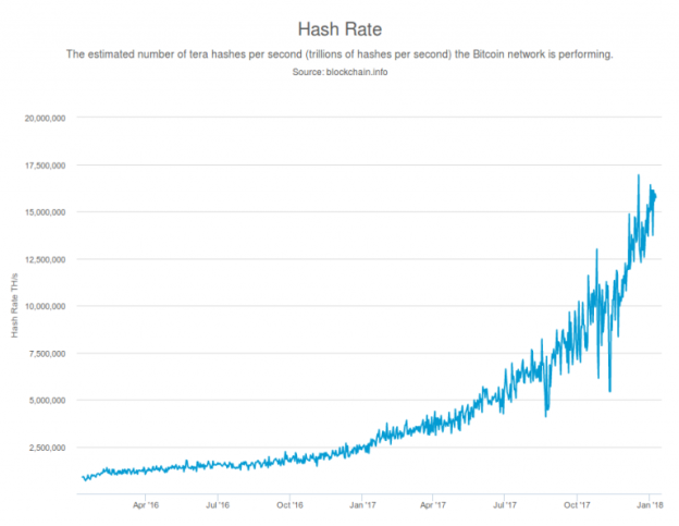 bitcoin-hash-rate-jan-2016-jan-2018-768x594