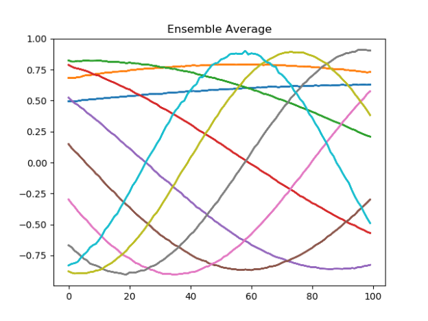 Ensemble_average